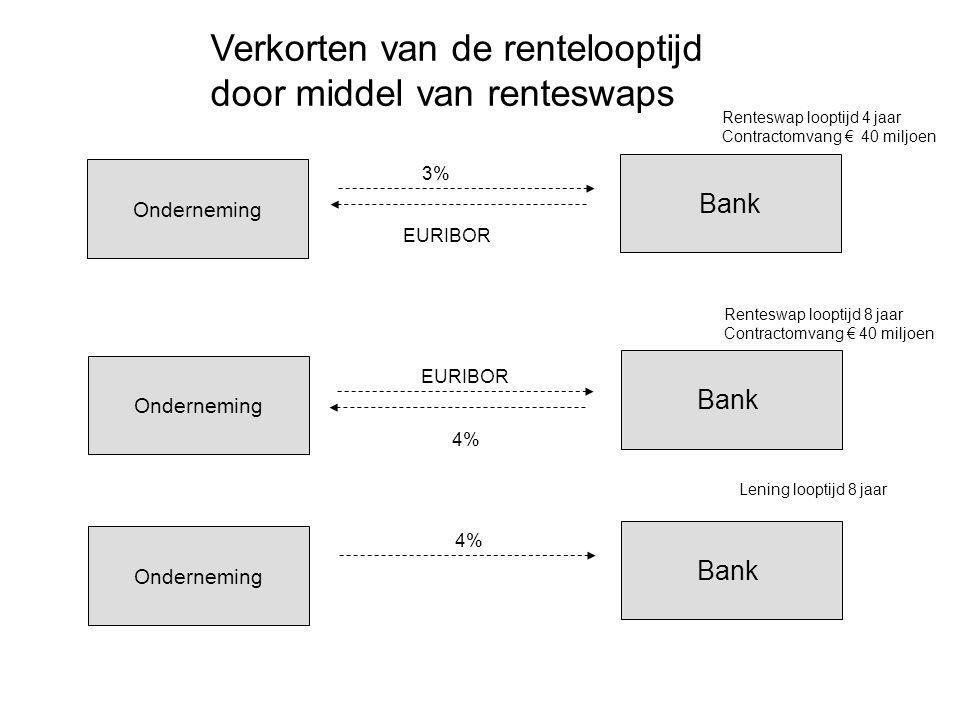 Onderneming Bank 3% EURIBOR Onderneming Bank EURIBOR 4% Renteswap looptijd 4 jaar Contractomvang € 40 miljoen Renteswap looptijd 8 jaar Contractomvang
