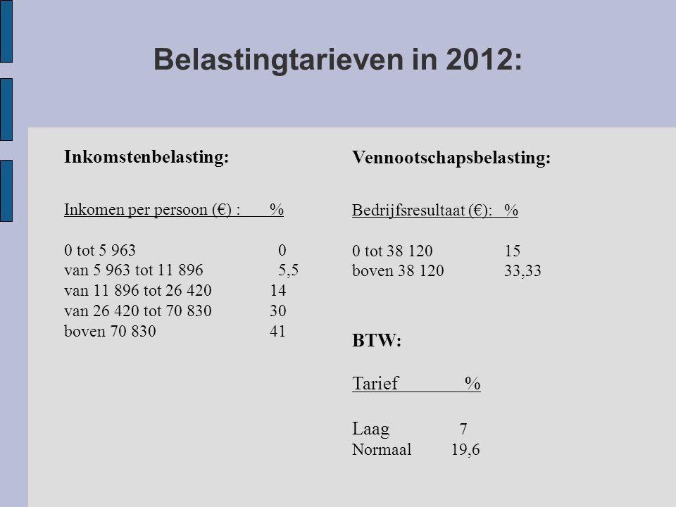 Belastingtarieven in 2012: Inkomstenbelasting: Inkomen per persoon (€) :% 0 tot 5 963 0 van 5 963 tot 11 896 5,5 van 11 896 tot 26 42014 van 26 420 tot 70 83030 boven 70 83041 Vennootschapsbelasting: Bedrijfsresultaat (€):% 0 tot 38 12015 boven 38 12033,33 BTW: Tarief % Laag 7 Normaal 19,6
