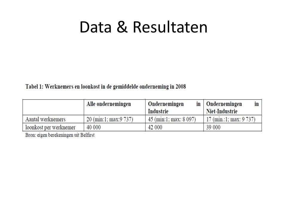 Data & Resultaten