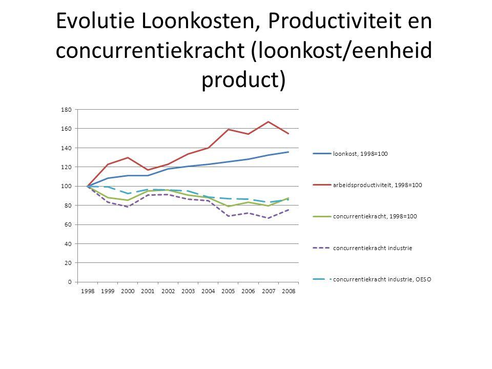 Evolutie Loonkosten, Productiviteit en concurrentiekracht (loonkost/eenheid product)