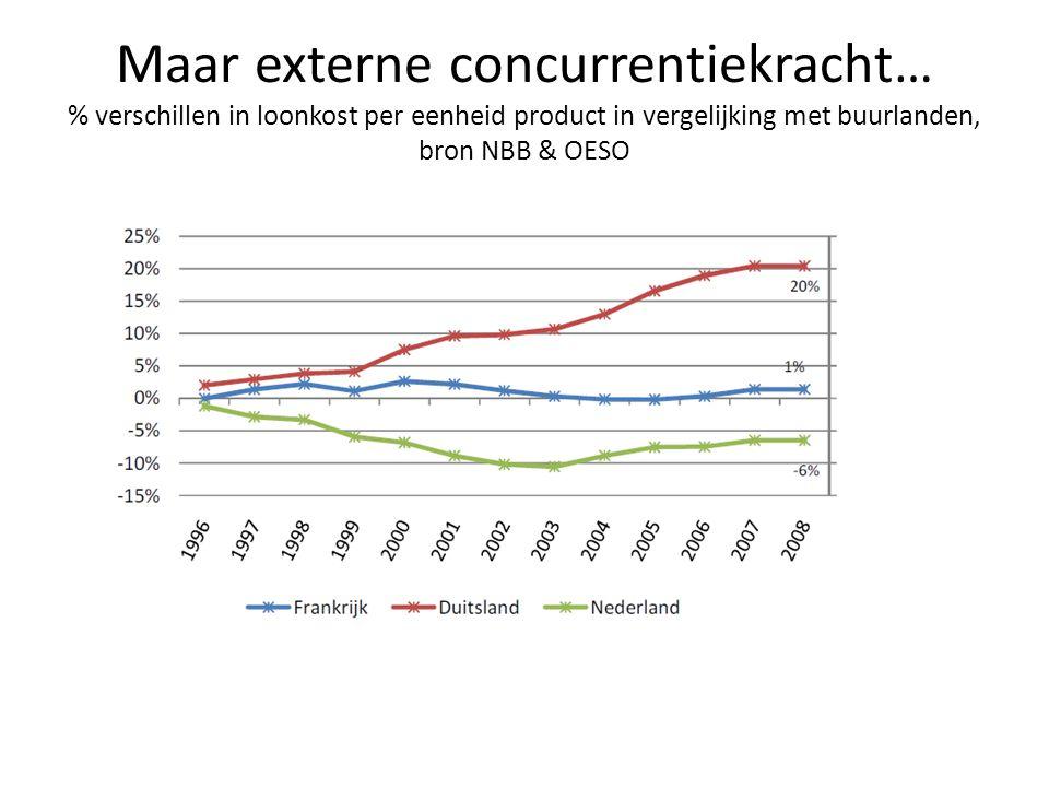 Maar externe concurrentiekracht… % verschillen in loonkost per eenheid product in vergelijking met buurlanden, bron NBB & OESO
