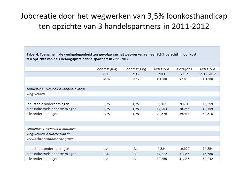 Tabel 4: Toename in de werkgelegenheid ten gevolge van het wegwerken van een 3,5% verschil in loonkost ten opzichte van de 3 belangrijkste handelspartners in 2011-2012 loonmatiging extra jobs 20112012201120122011-2012 in % X 1000 simulatie 1: verschil in loonkost linear wegwerken industriële ondernemingen1,75 5,6679,69115,359 niet-industriële ondernemingen1,75 17,90330,25648,159 alle ondernemingen1,75 23,57039,94763,518 simulatie 2: verschil in loonkost wegwerken in functie van de verwachte economische groei industriële ondernemingen1,42,14,53410,02014,554 niet-industriële ondernemingen1,42,114,32231,36645,688 alle ondernemingen1,42,118,85641,38660,242 Jobcreatie door het wegwerken van 3,5% loonkosthandicap ten opzichte van 3 handelspartners in 2011-2012