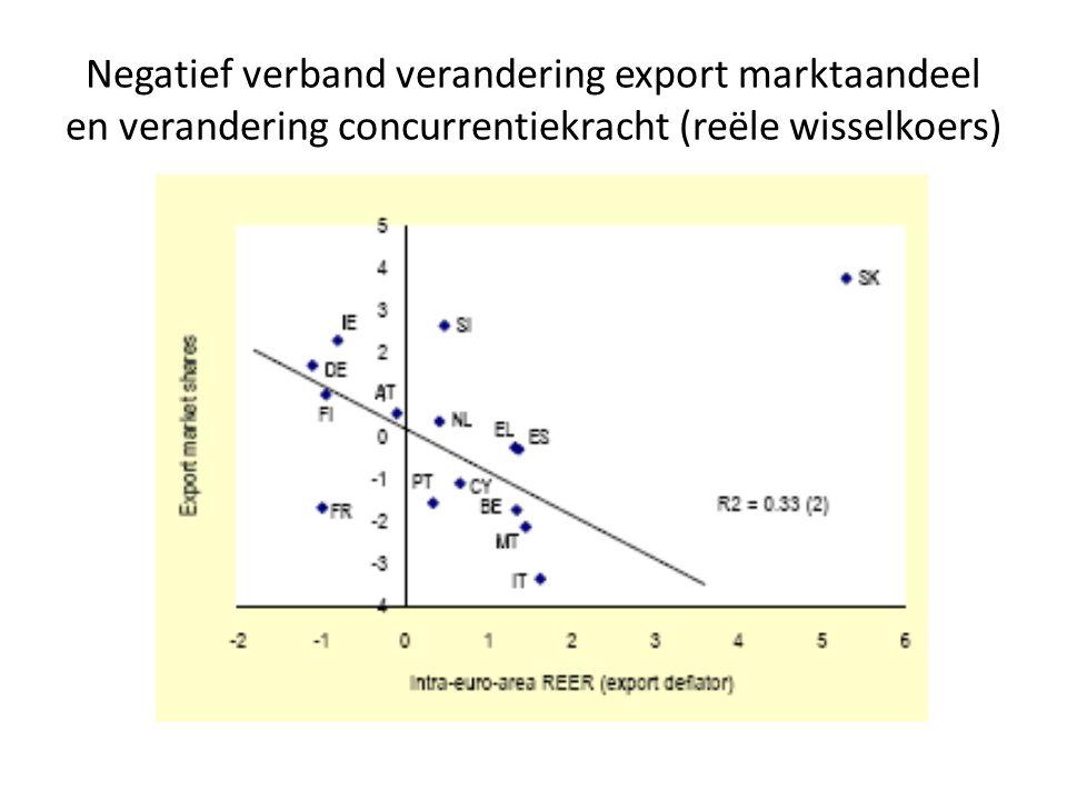 Negatief verband verandering export marktaandeel en verandering concurrentiekracht (reële wisselkoers)