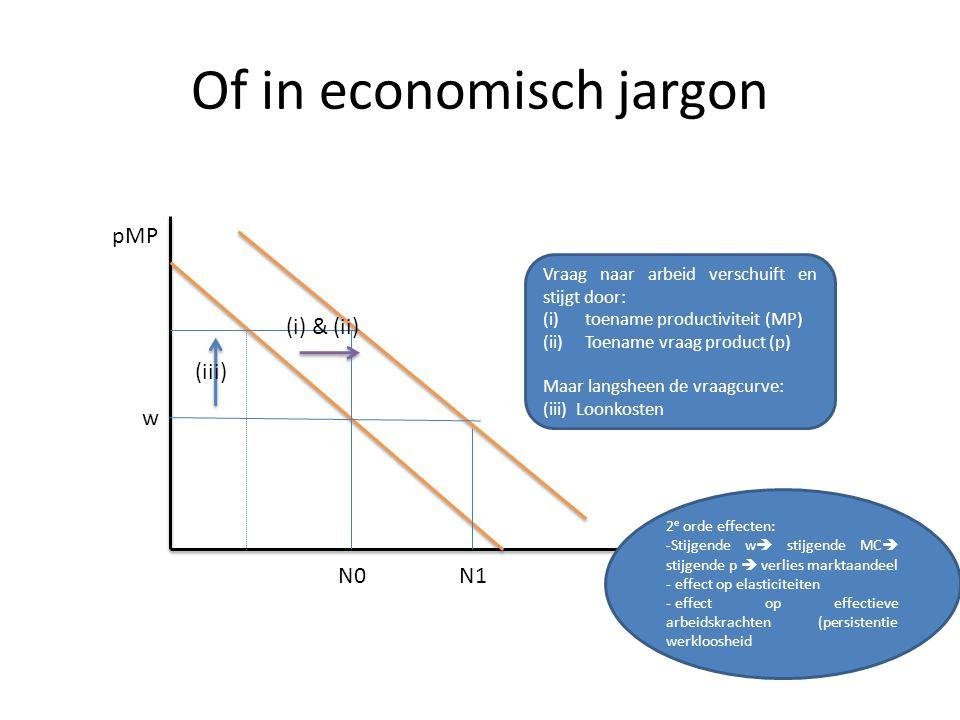 Of in economisch jargon pMP Vraag naar arbeid verschuift en stijgt door: (i)toename productiviteit (MP) (ii)Toename vraag product (p) Maar langsheen de vraagcurve: (iii) Loonkosten w jobs (i) & (ii) (iii) N0N1 2 e orde effecten: -Stijgende w  stijgende MC  stijgende p  verlies marktaandeel - effect op elasticiteiten - effect op effectieve arbeidskrachten (persistentie werkloosheid