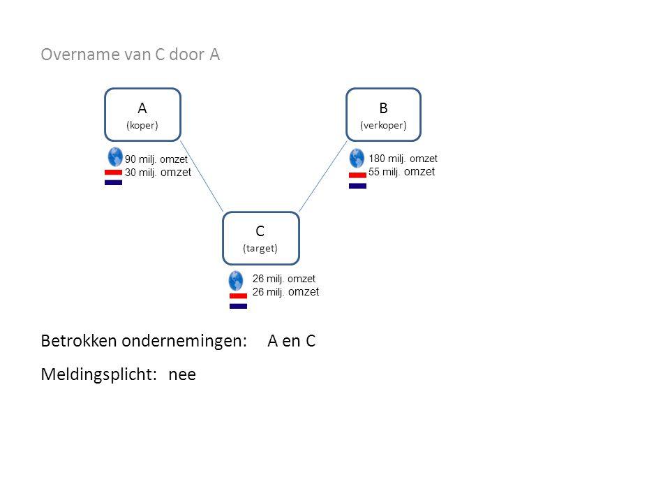 Overname van C door A Betrokken ondernemingen: A (koper) C (target) B (verkoper) 180 milj.