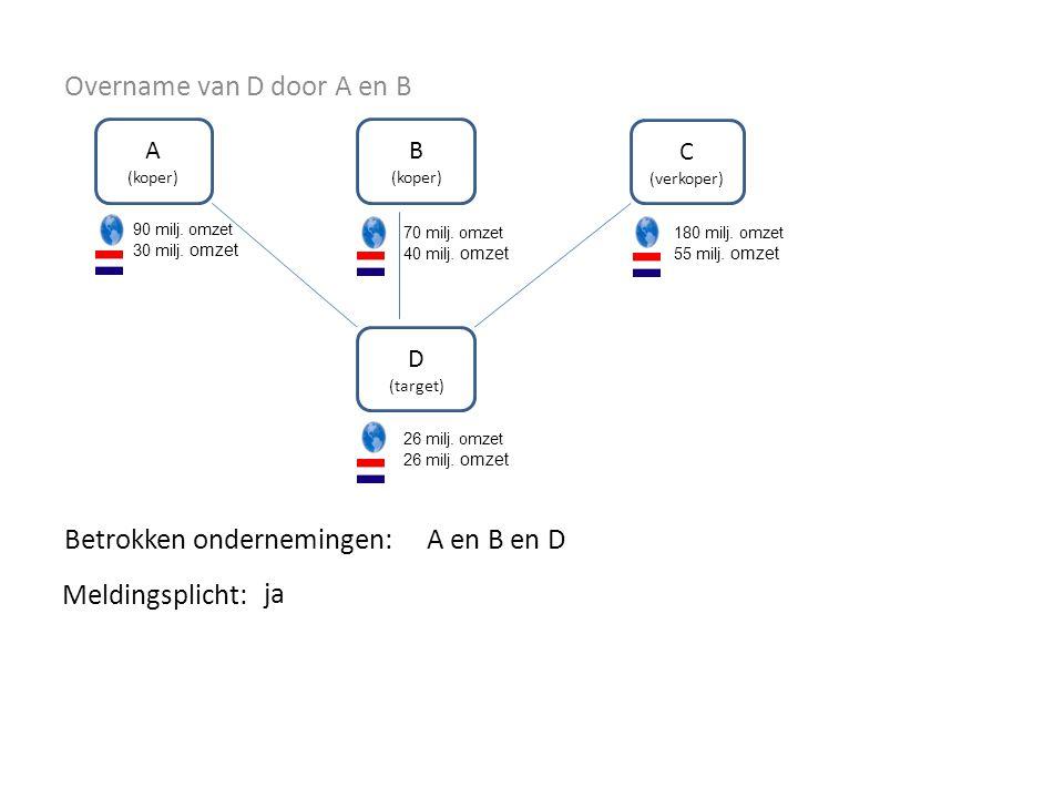 Overname van D door A en B Betrokken ondernemingen: A (koper) B (koper) C (verkoper) D (target) 90 milj.
