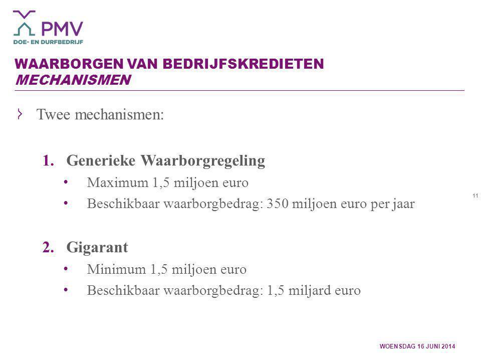 11 WAARBORGEN VAN BEDRIJFSKREDIETEN MECHANISMEN WOENSDAG 16 JUNI 2014 Twee mechanismen: 1.Generieke Waarborgregeling Maximum 1,5 miljoen euro Beschikb