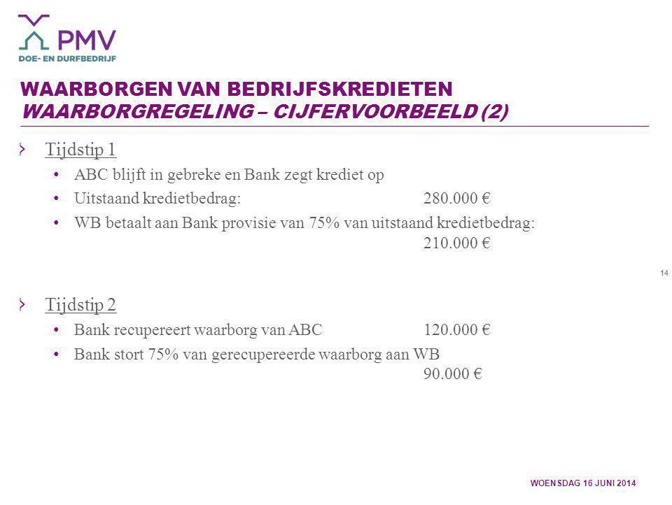 14 WAARBORGEN VAN BEDRIJFSKREDIETEN WAARBORGREGELING – CIJFERVOORBEELD (2) WOENSDAG 16 JUNI 2014 Tijdstip 1 ABC blijft in gebreke en Bank zegt krediet