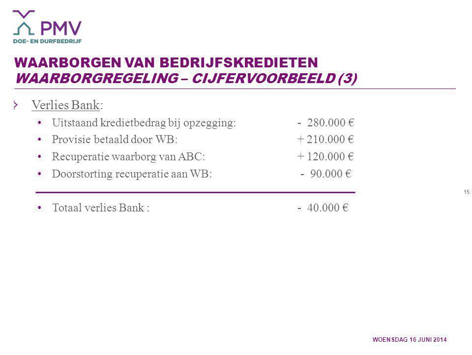 15 WAARBORGEN VAN BEDRIJFSKREDIETEN WAARBORGREGELING – CIJFERVOORBEELD (3) WOENSDAG 16 JUNI 2014 Verlies Bank: Uitstaand kredietbedrag bij opzegging:-