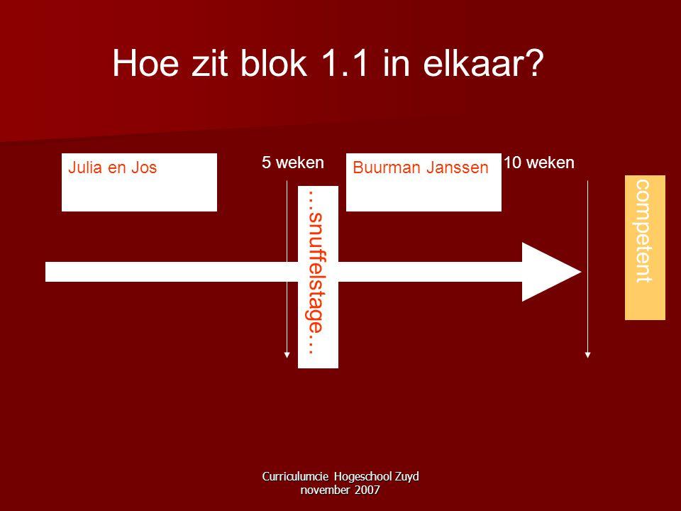Curriculumcie Hogeschool Zuyd november 2007 Hoe zit blok 1.1 in elkaar? 10 weken competent 5 weken Julia en JosBuurman Janssen …snuffelstage…