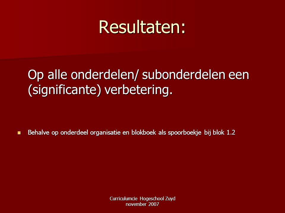 Curriculumcie Hogeschool Zuyd november 2007 Resultaten: Op alle onderdelen/ subonderdelen een (significante) verbetering. Behalve op onderdeel organis
