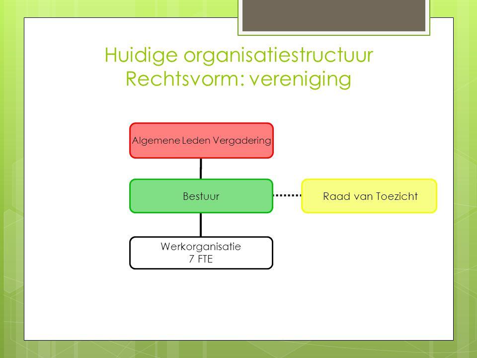 Huidige organisatiestructuur Rechtsvorm: vereniging Algemene Leden Vergadering Bestuur Werkorganisatie 7 FTE Raad van Toezicht