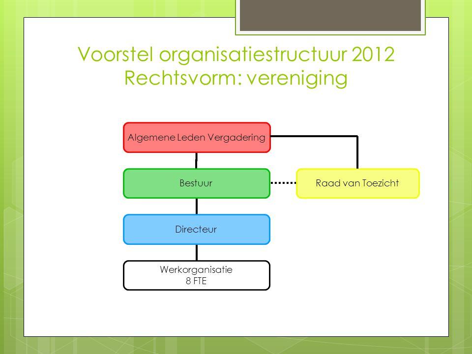 Voorstel organisatiestructuur 2012 Rechtsvorm: vereniging Algemene Leden Vergadering Bestuur Directeur Werkorganisatie 8 FTE Raad van Toezicht