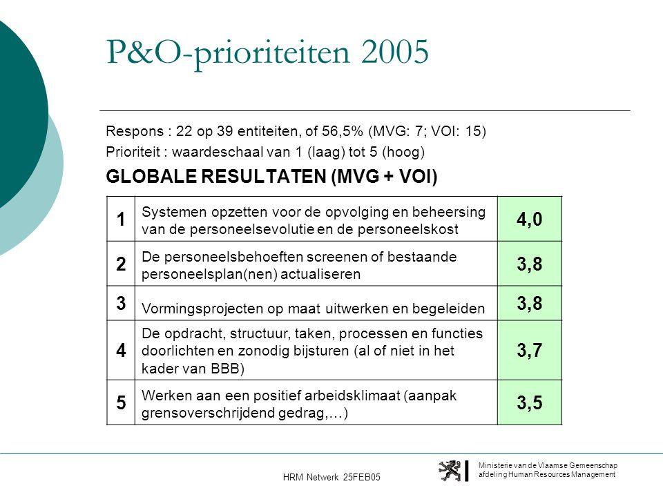 Ministerie van de Vlaamse Gemeenschap afdeling Human Resources Management HRM Netwerk 25FEB05 P&O-prioriteiten 2005 Respons : 22 op 39 entiteiten, of 56,5% (MVG: 7; VOI: 15) Prioriteit : waardeschaal van 1 (laag) tot 5 (hoog) GLOBALE RESULTATEN (MVG + VOI) 1 Systemen opzetten voor de opvolging en beheersing van de personeelsevolutie en de personeelskost 4,0 2 De personeelsbehoeften screenen of bestaande personeelsplan(nen) actualiseren 3,8 3 Vormingsprojecten op maat uitwerken en begeleiden 3,8 4 De opdracht, structuur, taken, processen en functies doorlichten en zonodig bijsturen (al of niet in het kader van BBB) 3,7 5 Werken aan een positief arbeidsklimaat (aanpak grensoverschrijdend gedrag,…) 3,5