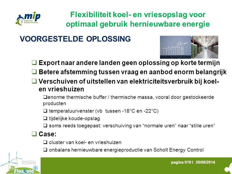 20/08/2014pagina 010 I VOORGESTELDE OPLOSSING  Export naar andere landen geen oplossing op korte termijn  Betere afstemming tussen vraag en aanbod e