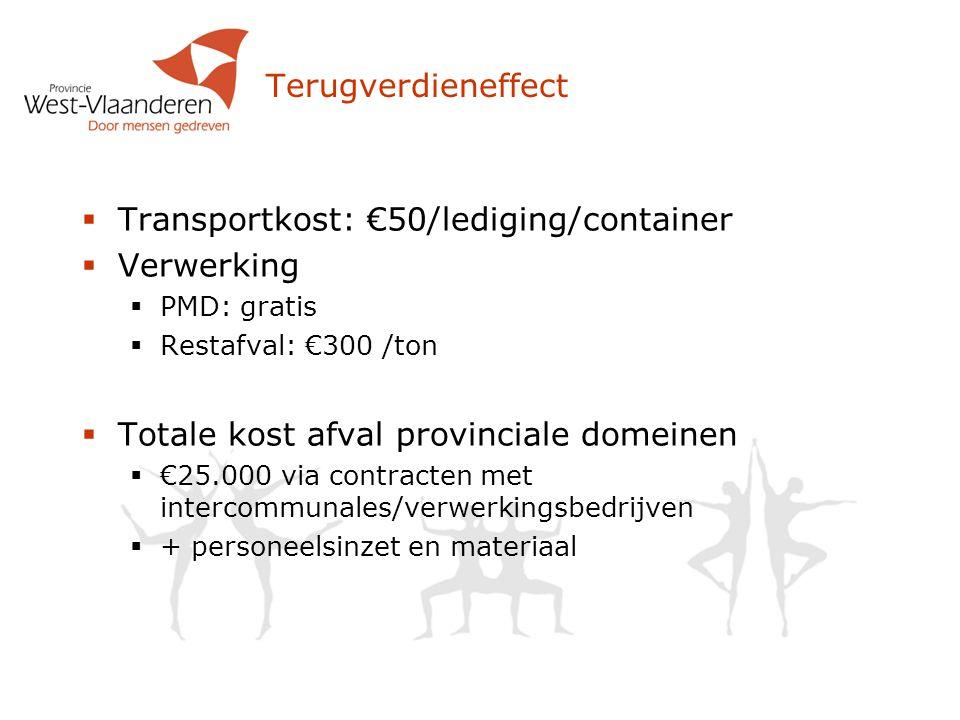 Terugverdieneffect  Transportkost: €50/lediging/container  Verwerking  PMD: gratis  Restafval: €300 /ton  Totale kost afval provinciale domeinen