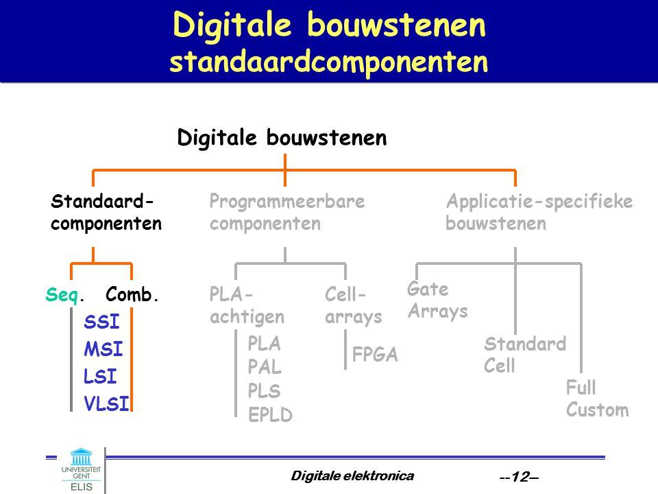 Digitale elektronica --12-- Digitale bouwstenen standaardcomponenten Digitale bouwstenen Standaard- componenten Programmeerbare componenten Applicatie