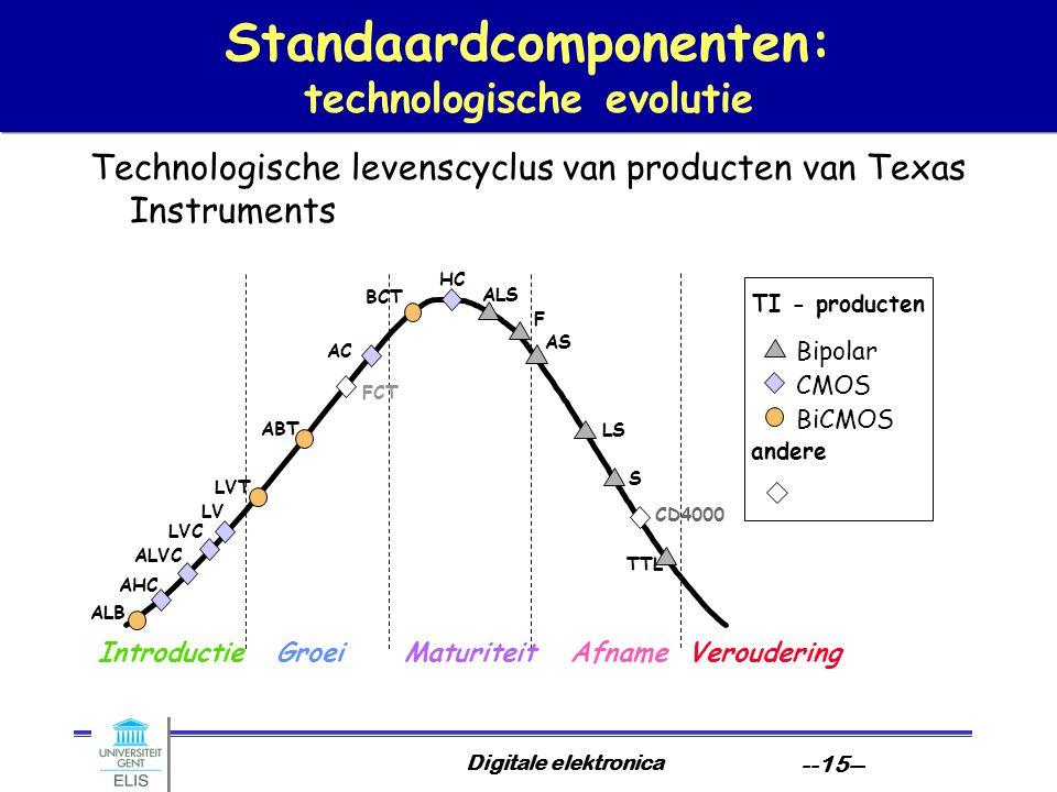 Digitale elektronica --15-- Standaardcomponenten: technologische evolutie Technologische levenscyclus van producten van Texas Instruments IntroductieG