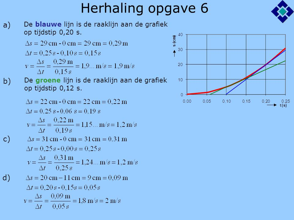 Herhaling opgave 6 a) b) c) De blauwe lijn is de raaklijn aan de grafiek op tijdstip 0,20 s. De groene lijn is de raaklijn aan de grafiek op tijdstip