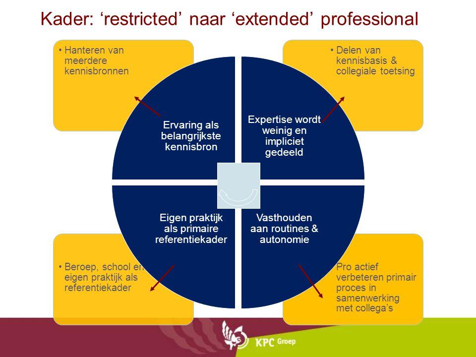 Kader: 'restricted' naar 'extended' professional Pro actief verbeteren primair proces in samenwerking met collega's Beroep, school en eigen praktijk a
