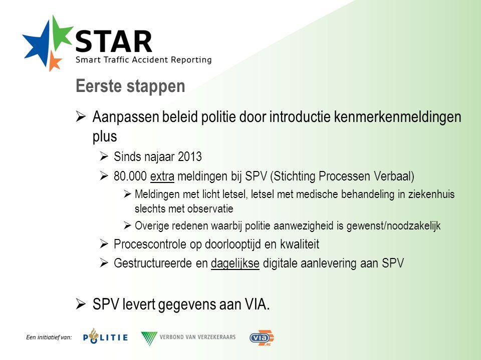 Eerste stappen  Aanpassen beleid politie door introductie kenmerkenmeldingen plus  Sinds najaar 2013  80.000 extra meldingen bij SPV (Stichting Pro