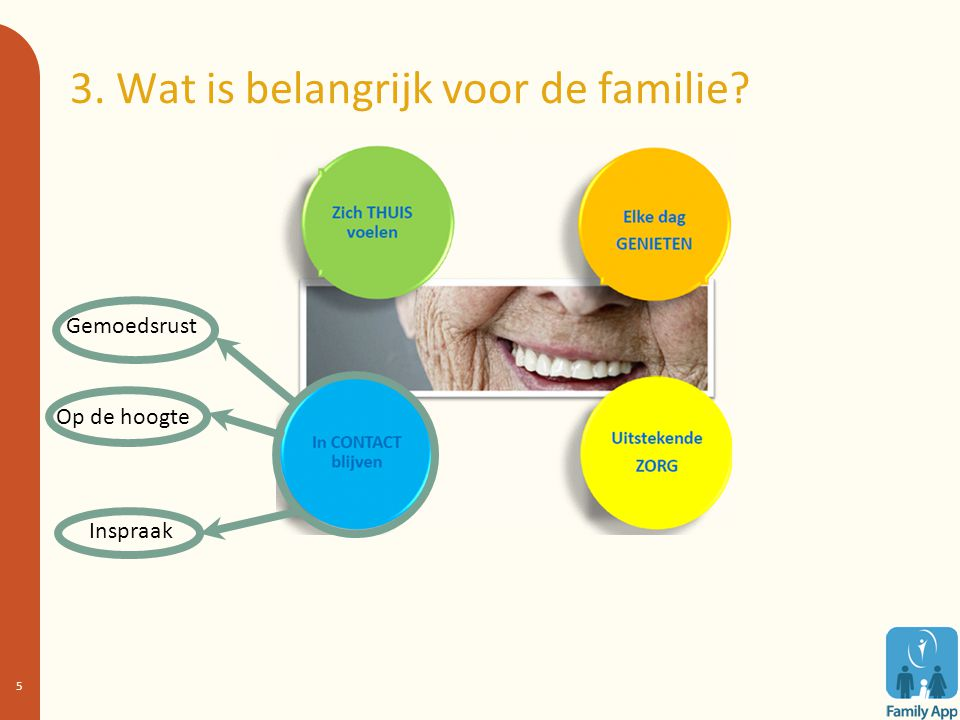 3. Wat is belangrijk voor de familie? 5 Gemoedsrust Op de hoogte Inspraak