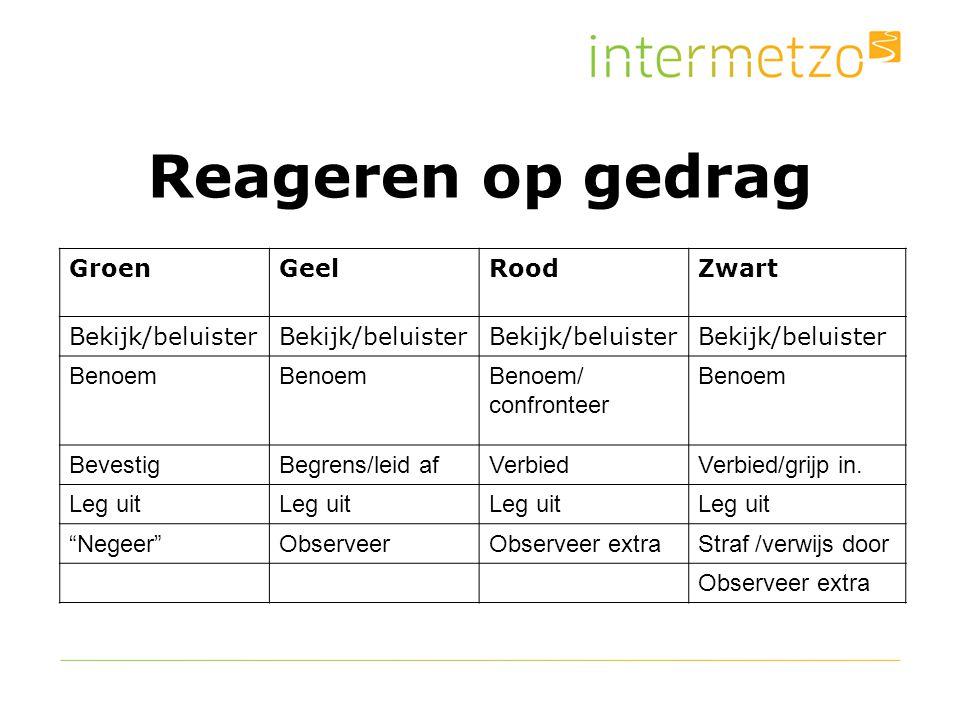 Reageren op gedrag GroenGeelRoodZwart Bekijk/beluister Benoem Benoem/ confronteer Benoem BevestigBegrens/leid afVerbiedVerbied/grijp in.