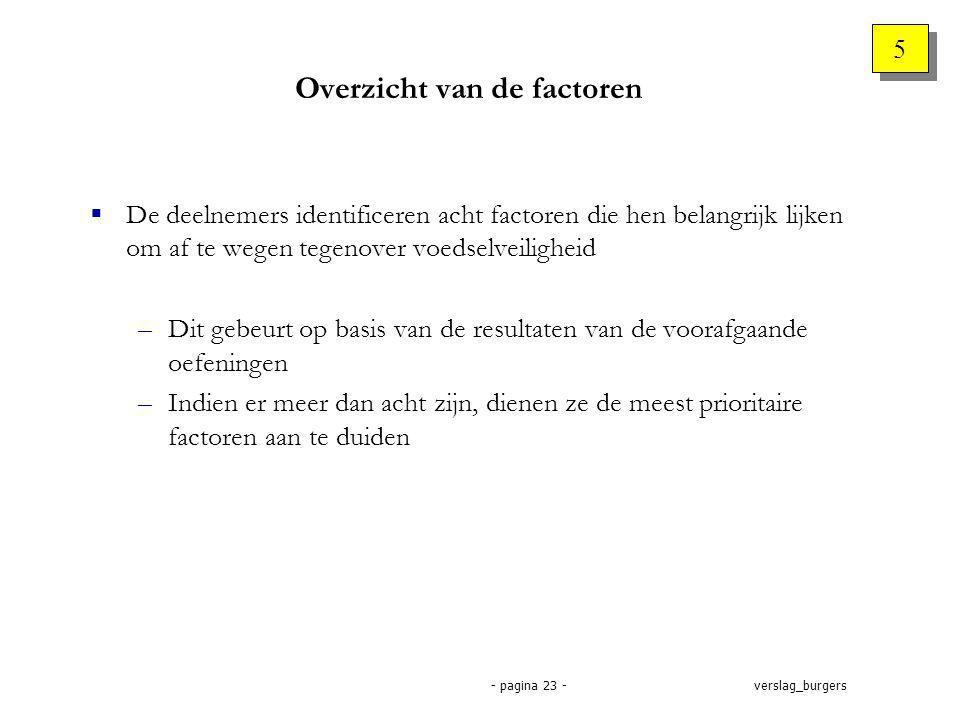 verslag_burgers- pagina 23 - Overzicht van de factoren 5 5  De deelnemers identificeren acht factoren die hen belangrijk lijken om af te wegen tegenover voedselveiligheid –Dit gebeurt op basis van de resultaten van de voorafgaande oefeningen –Indien er meer dan acht zijn, dienen ze de meest prioritaire factoren aan te duiden