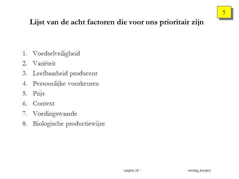 verslag_burgers- pagina 25 - Lijst van de acht factoren die voor ons prioritair zijn 1.Voedselveiligheid 2.Variëteit 3.Leefbaarheid producent 4.Persoonlijke voorkeuren 5.Prijs 6.Context 7.Voedingswaarde 8.Biologische productiewijze 5 5