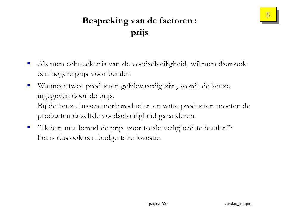 verslag_burgers- pagina 30 -  Als men echt zeker is van de voedselveiligheid, wil men daar ook een hogere prijs voor betalen  Wanneer twee producten gelijkwaardig zijn, wordt de keuze ingegeven door de prijs.