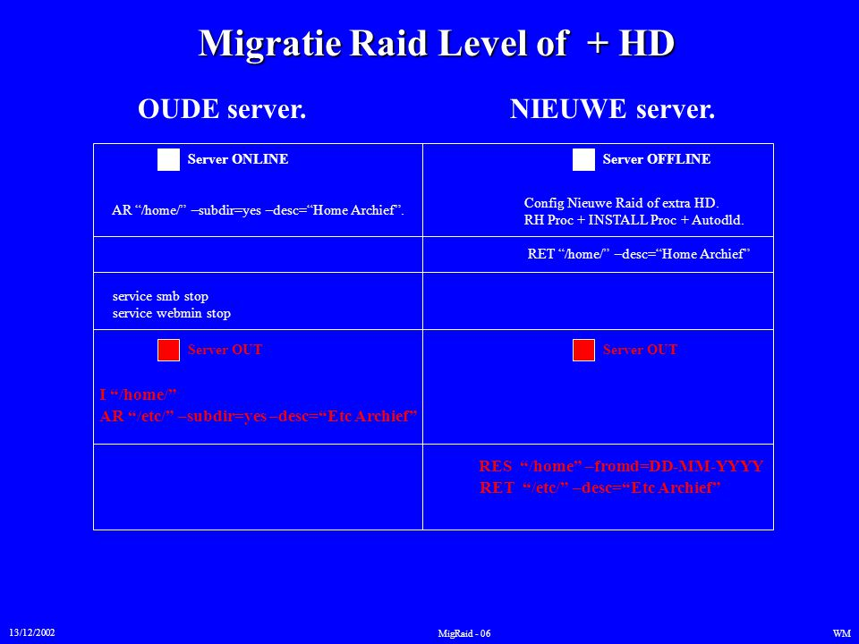 Migratie Raid Level of + HD 13/12/2002 WMMigRaid - 06 OUDE server.