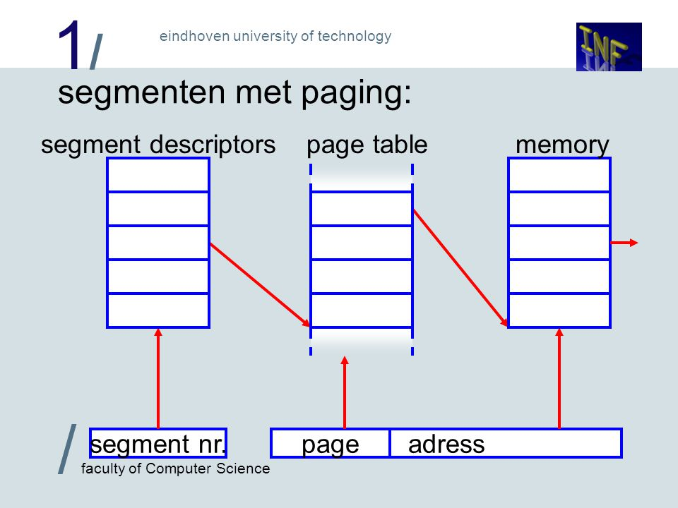 1/1/ / faculty of Computer Science eindhoven university of technology segmenten met paging: segment nr.
