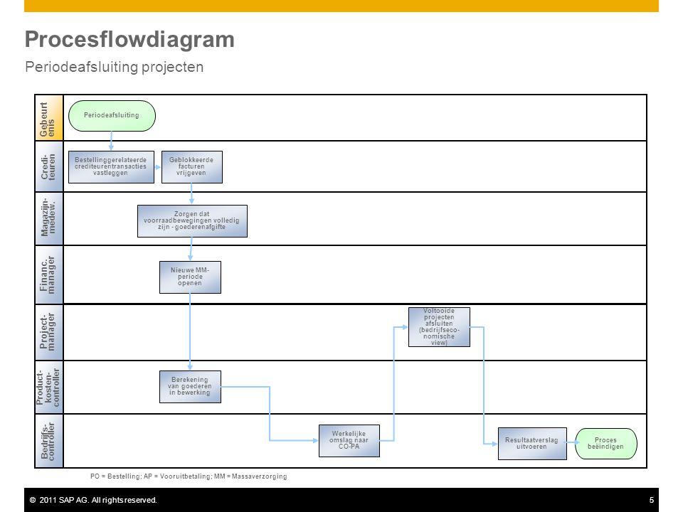 ©2011 SAP AG. All rights reserved.5 Procesflowdiagram Periodeafsluiting projecten Magazijn- medew. Project- manager Bedrijfs- controller Gebeurtenis P