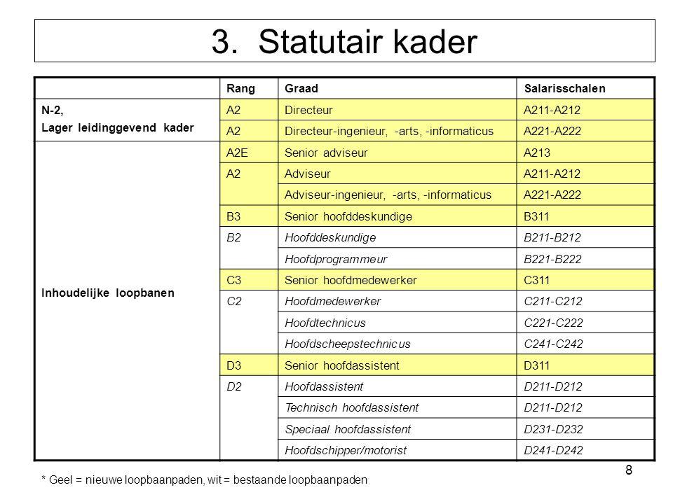 8 3. Statutair kader RangGraadSalarisschalen N-2, Lager leidinggevend kader A2DirecteurA211-A212 A2Directeur-ingenieur, -arts, -informaticusA221-A222