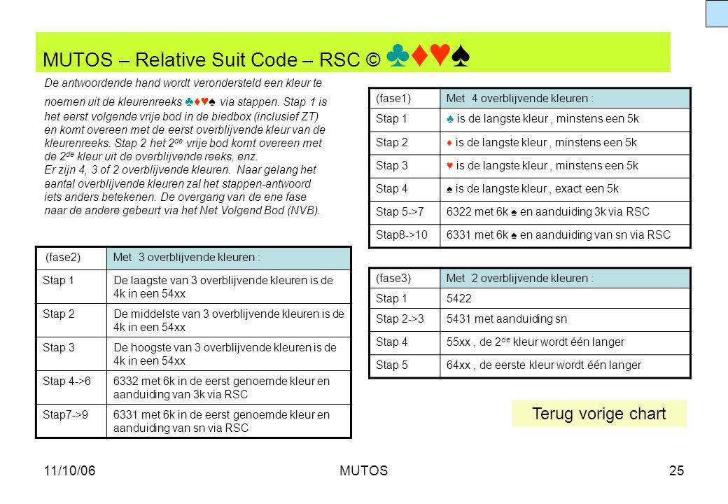11/10/06MUTOS25 MUTOS – Relative Suit Code – RSC © ♣♦♥♠ (fase2)Met 3 overblijvende kleuren : Stap 1De laagste van 3 overblijvende kleuren is de 4k in