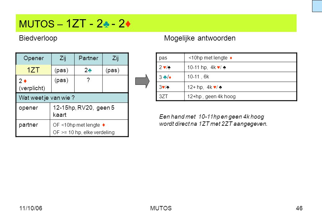 11/10/06MUTOS46 MUTOS – 1ZT - 2 ♣ - 2♦ OpenerZijPartnerZij (pas)2♣2♣ 2 ♦ (verplicht) (pas)? pas <10hp met lengte ♦ 2 ♥/ ♠ 10-11 hp, 4k ♥/ ♠ 3 ♣/♦3 ♣/♦