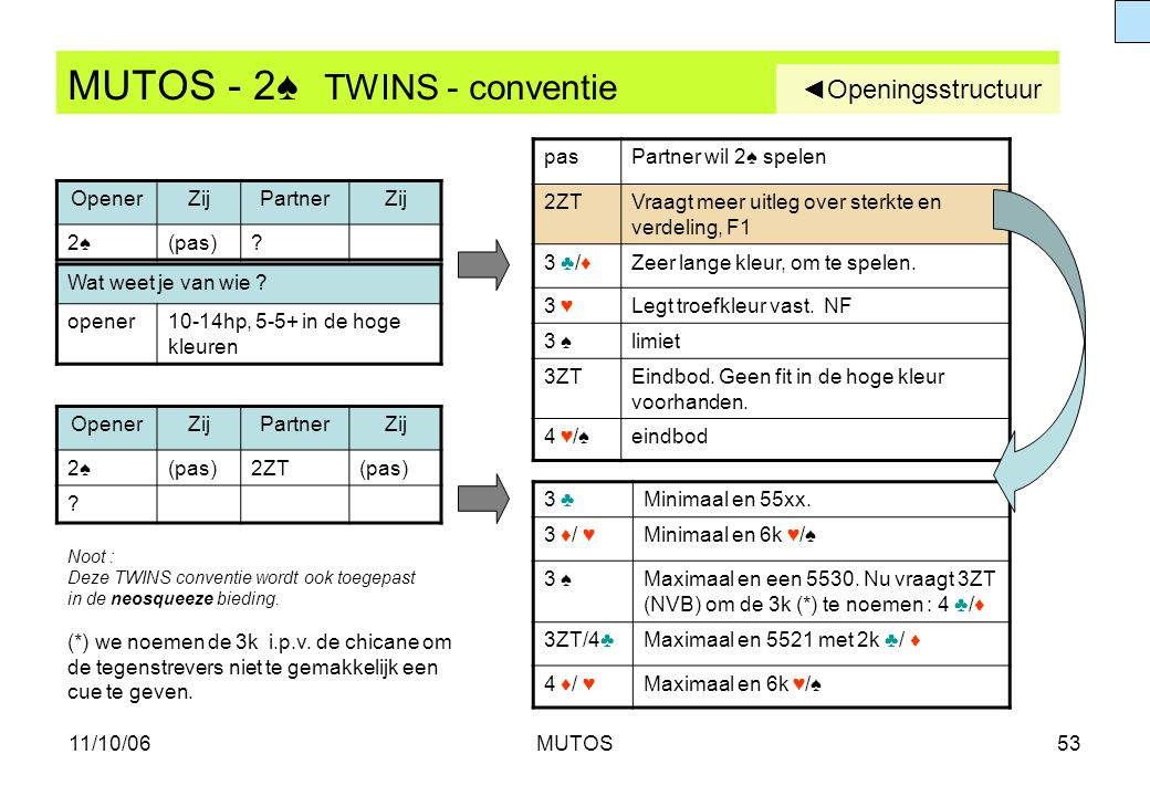11/10/06MUTOS53 MUTOS - 2♠ TWINS - conventie OpenerZijPartnerZij 2♠2♠(pas)? pasPartner wil 2♠ spelen 2ZTVraagt meer uitleg over sterkte en verdeling,