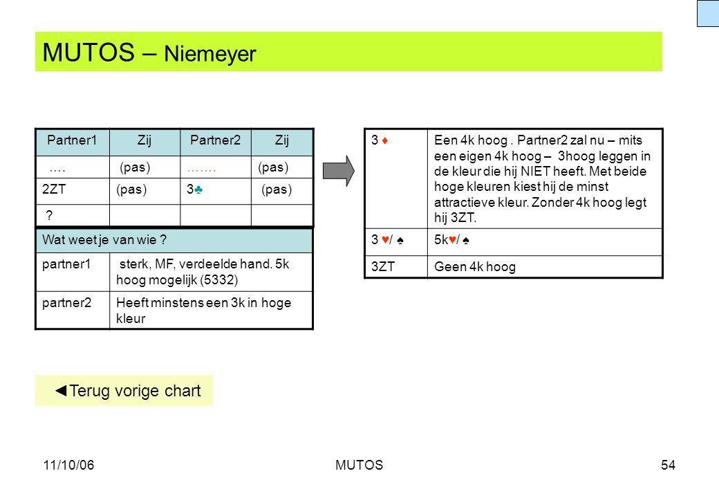 11/10/06MUTOS54 MUTOS – Niemeyer Partner1ZijPartner2Zij …. (pas)…….(pas) 2ZT(pas)3♣3♣ ? 3 ♦Een 4k hoog. Partner2 zal nu – mits een eigen 4k hoog – 3ho