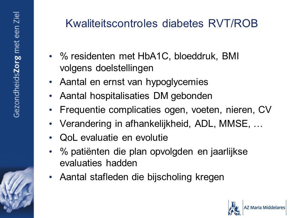 Kwaliteitscontroles diabetes RVT/ROB % residenten met HbA1C, bloeddruk, BMI volgens doelstellingen Aantal en ernst van hypoglycemies Aantal hospitalisaties DM gebonden Frequentie complicaties ogen, voeten, nieren, CV Verandering in afhankelijkheid, ADL, MMSE, … QoL evaluatie en evolutie % patiënten die plan opvolgden en jaarlijkse evaluaties hadden Aantal stafleden die bijscholing kregen