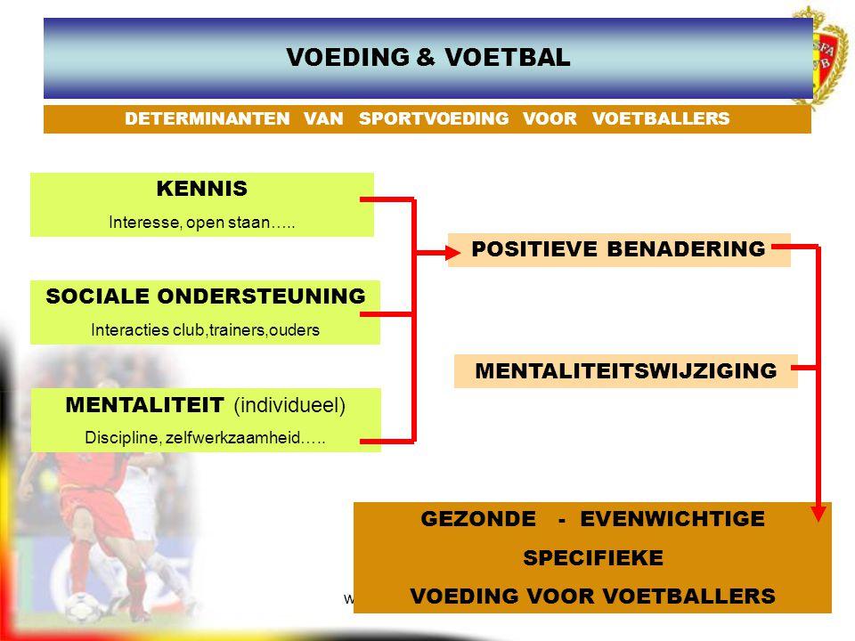 www.joostdesender.be VOEDING & VOETBAL KENNIS Interesse, open staan….. SOCIALE ONDERSTEUNING Interacties club,trainers,ouders MENTALITEIT (individueel