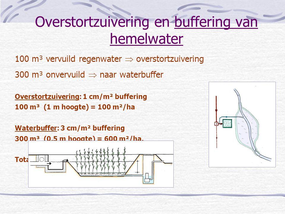 100 m³ vervuild regenwater  overstortzuivering 300 m³ onvervuild  naar waterbuffer Overstortzuivering: 1 cm/m² buffering 100 m³ (1 m hoogte) = 100 m²/ha Waterbuffer: 3 cm/m² buffering 300 m³ (0,5 m hoogte) = 600 m²/ha.