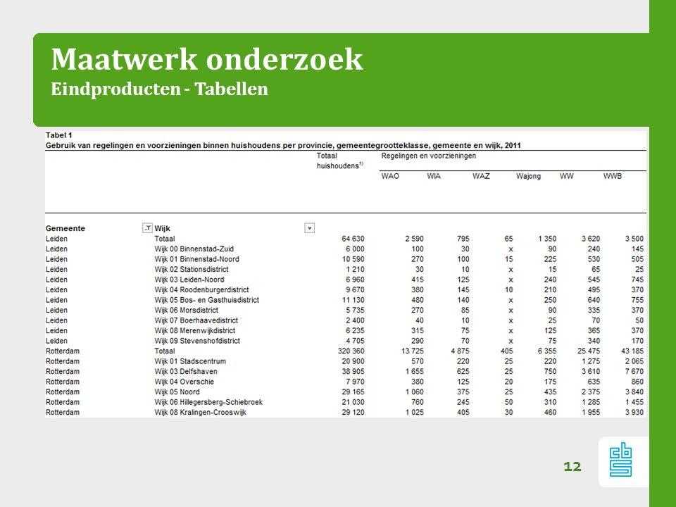 Maatwerk onderzoek Eindproducten - Tabellen 12