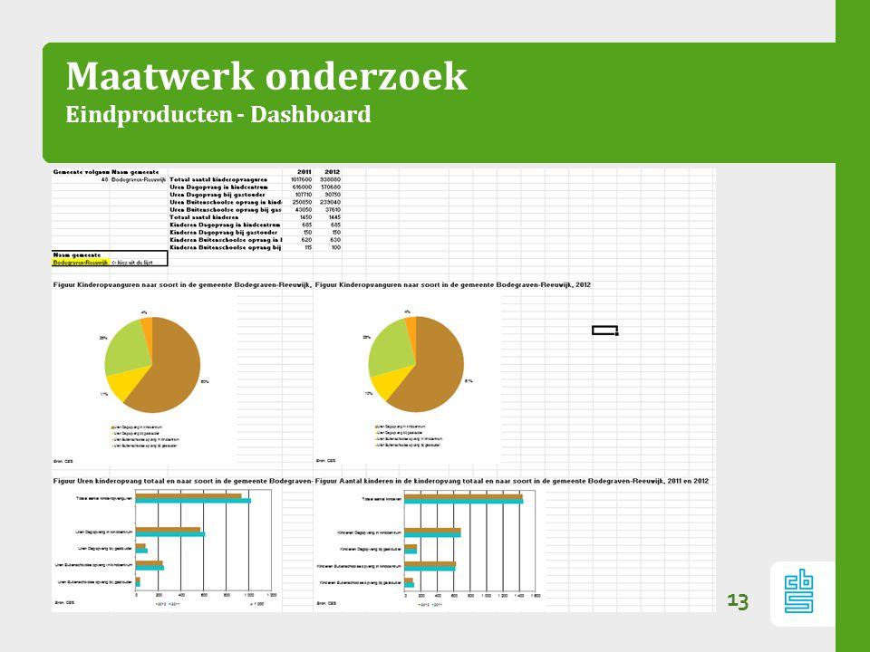 Maatwerk onderzoek Eindproducten - Dashboard 13