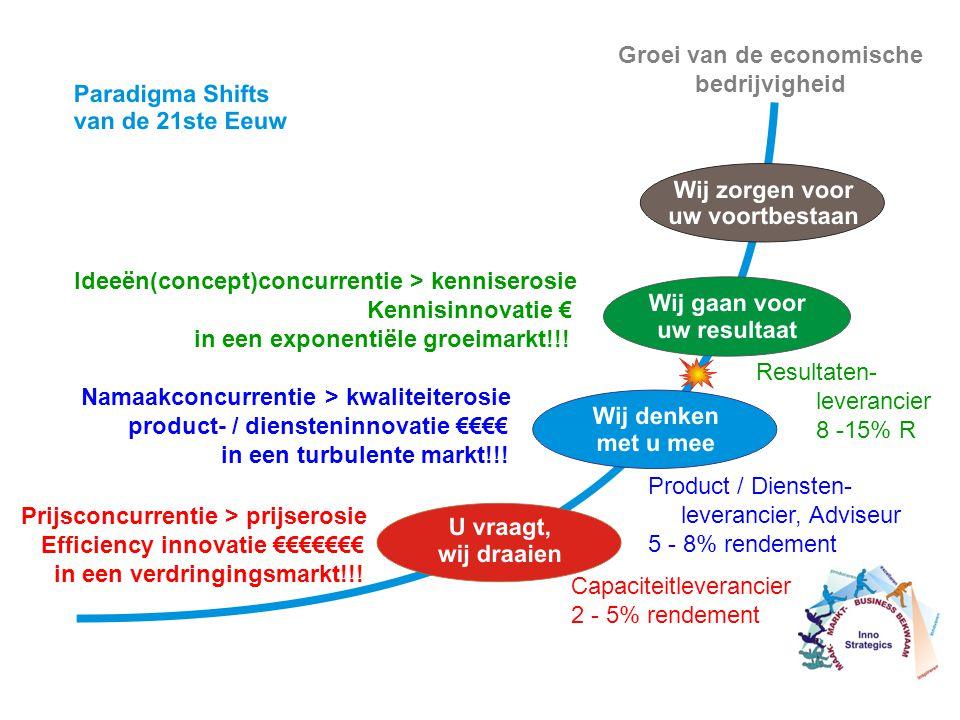 Prijsconcurrentie > prijserosie Efficiency innovatie €€€€€€€ in een verdringingsmarkt!!! Capaciteitleverancier 2 - 5% rendement Namaakconcurrentie > k