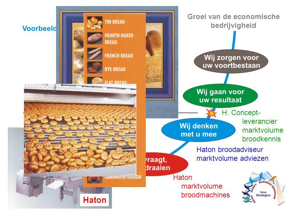 Haton Leverancier van deegtechnologie Haton broodadviseur marktvolume adviezen H.