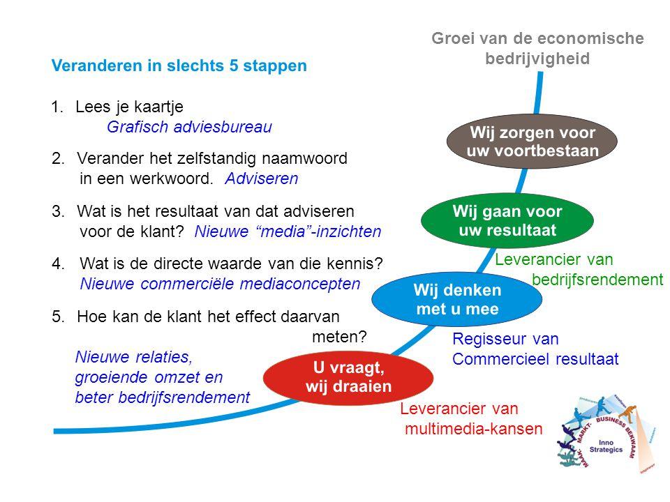 Regisseur van Commercieel resultaat Leverancier van bedrijfsrendement 1.Lees je kaartje Grafisch adviesbureau 2.Verander het zelfstandig naamwoord in een werkwoord.