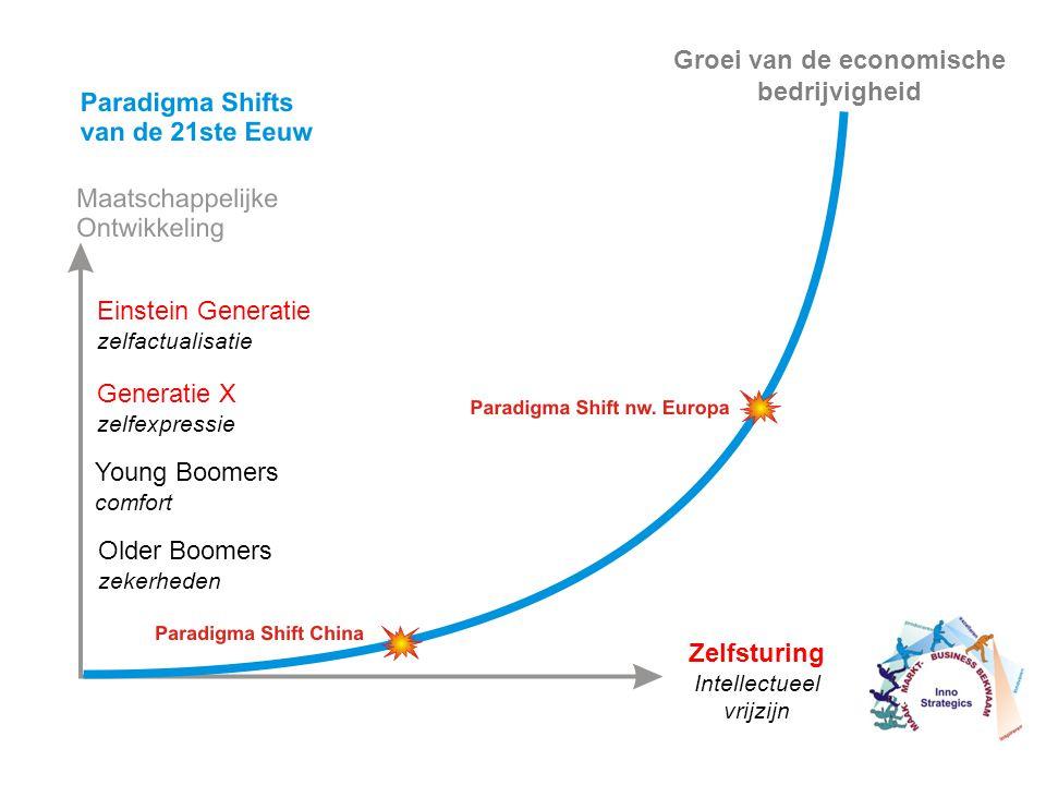 Older Boomers zekerheden Young Boomers comfort Einstein Generatie zelfactualisatie Generatie X zelfexpressie Zelfsturing Intellectueel vrijzijn Groei van de economische bedrijvigheid