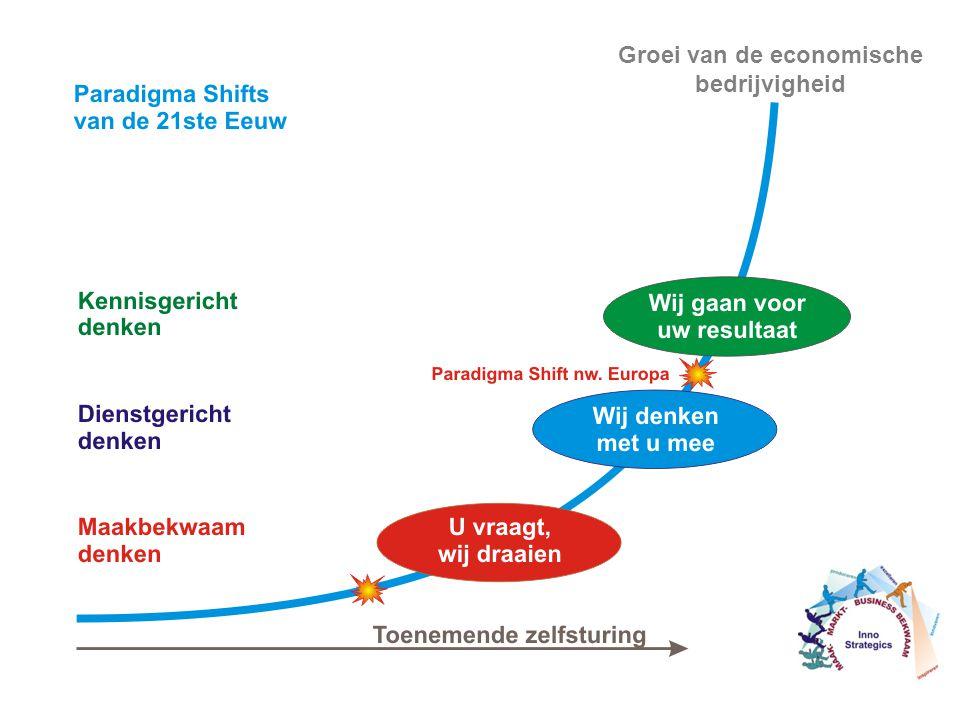 Groei van de economische bedrijvigheid