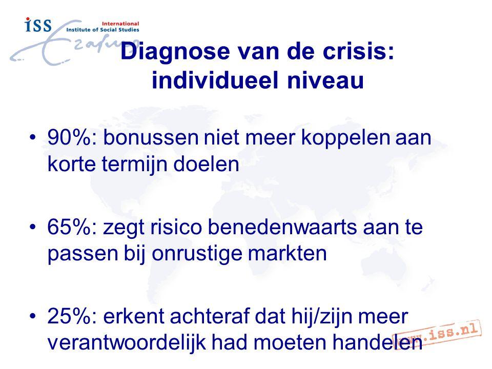 Diagnose van de crisis: individueel niveau 90%: bonussen niet meer koppelen aan korte termijn doelen 65%: zegt risico benedenwaarts aan te passen bij onrustige markten 25%: erkent achteraf dat hij/zijn meer verantwoordelijk had moeten handelen