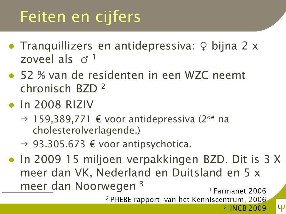 14 % van de Vlamingen ( ♀ 19 % en ♂ 9 %) psychofarmaca laatste twee weken 1 9 % slaapmiddelen 7 % kalmeermiddelen 5 % antidepressiva Studenten Antwerpen en Gent: laatste jaar 2 7 % slaap- en kalmeermiddelen 4 % stimulerende middelen Gehospitaliseerd in psychiatrie 3 1000 personen (60 % ♀ ) Feiten en cijfers 1 Gezondheidsenquête 2008 2 UA 2009 3 MPG 2004